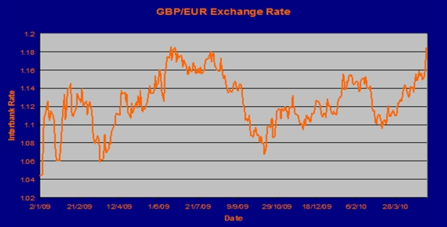 Euro Pound Exchange Rate Graph