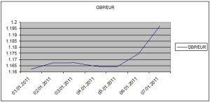Euro Pound Graph WE 10.01.11