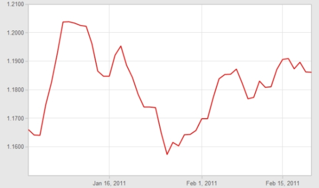 Euro Pound Exchange Rate Graph Jan - Feb 2011
