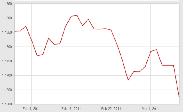 Euro Pound Graph 7th March 2011