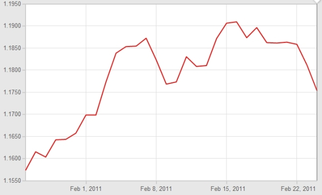 Euro Pound Graph Feb 2011