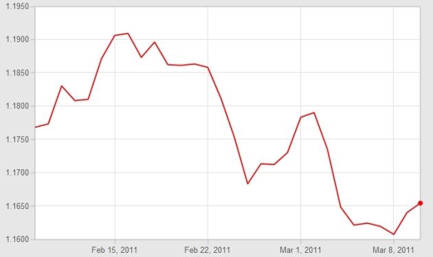 Euro Pound Graph