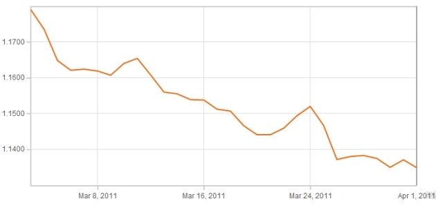 Euro Sterling Exchange Rate Graph 4th April 2011