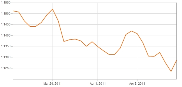Euro Sterling Graph March April 2011