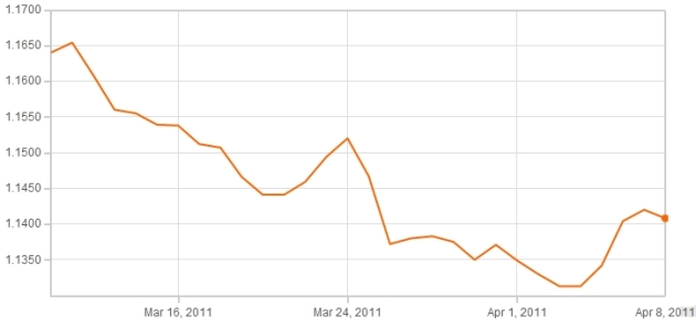 Latest Euro Pound Exchange Rate Graph