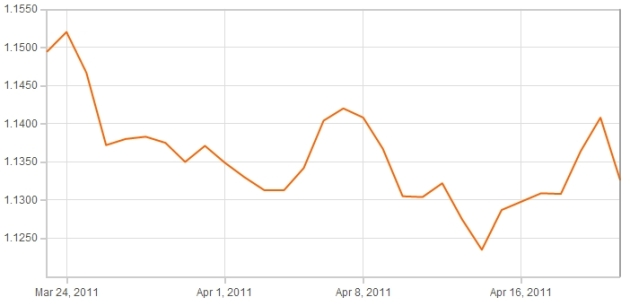Sterling Euro Graph 26th April 2011
