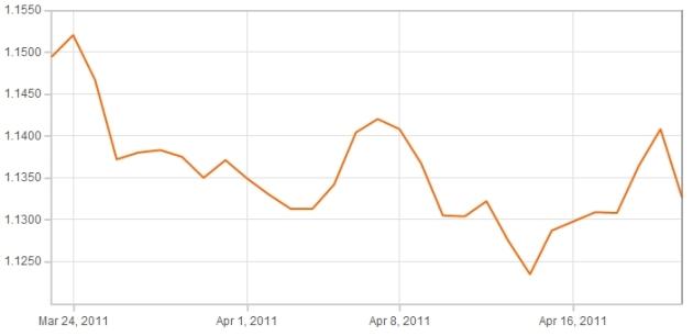 Sterling Euro Graph 26th April 2011