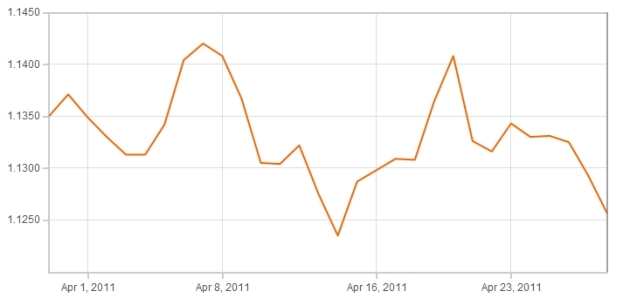 Euro Pound Exchange Rate Graph April 2011
