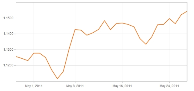 Euro Pound Graph May 2011