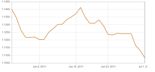 Euro Pound Graph June 2011